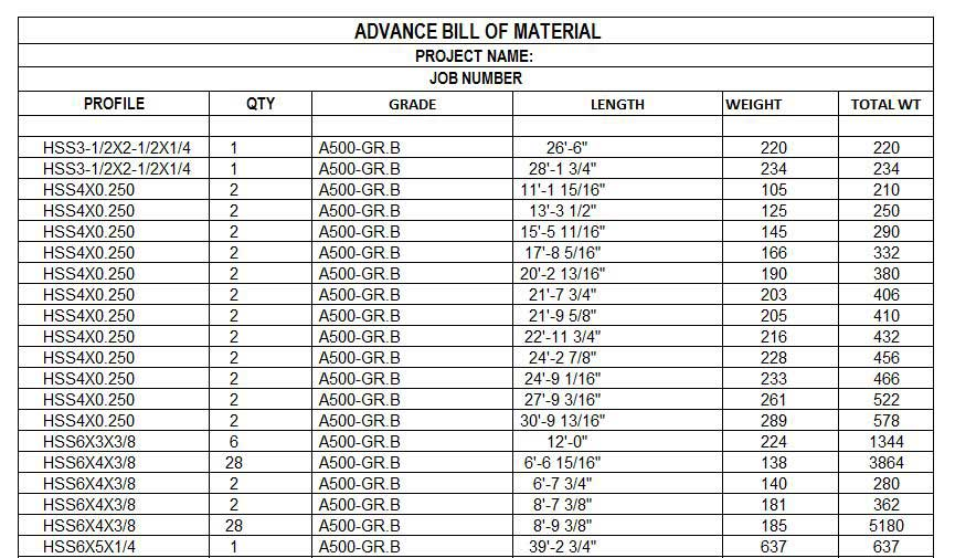 Advance Bill Of Materials Abm